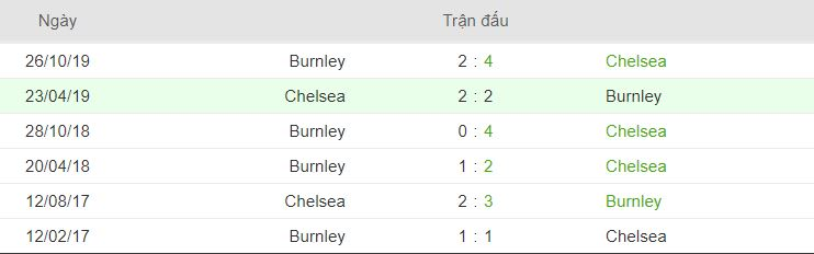 thong ke doi dau Chelsea vs Burnley hinh anh 3