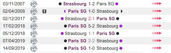 thong tin doi dau Strasbourg vs Paris SG hinh anh 2
